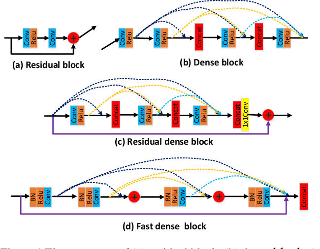 Figure 1 for Fast DenseNet: Towards Efficient and Accurate Text Recognition with Fast Dense Networks