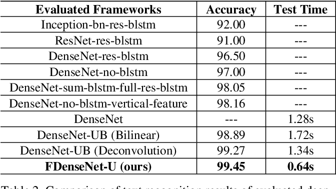Figure 4 for Fast DenseNet: Towards Efficient and Accurate Text Recognition with Fast Dense Networks