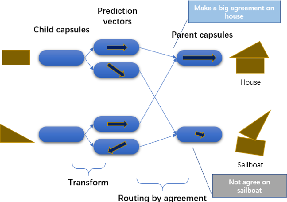 Figure 1 for An Efficient Agreement Mechanism in CapsNets By Pairwise Product