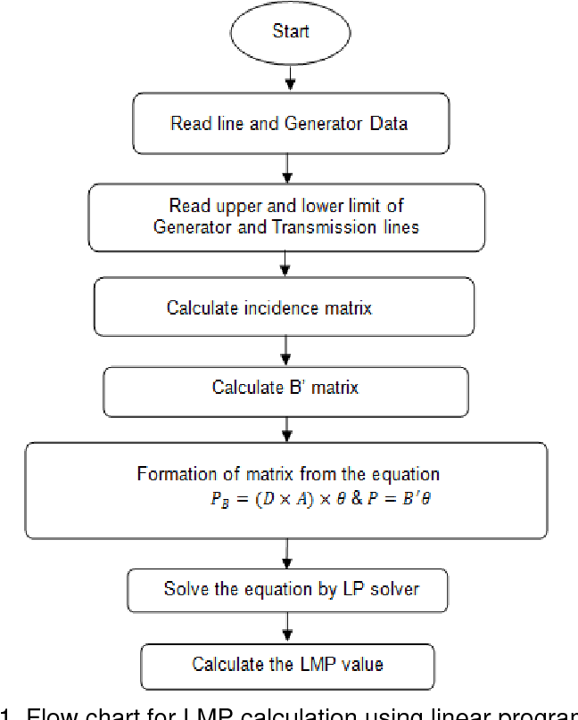 Figure 1 from Forecasting of Utility Cost in a Deregulated
