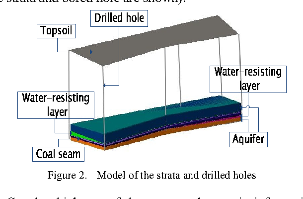Figure 2. Model of the strata and drilled holes