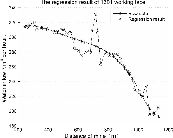 Figure 3. The regression result of 1301 working face