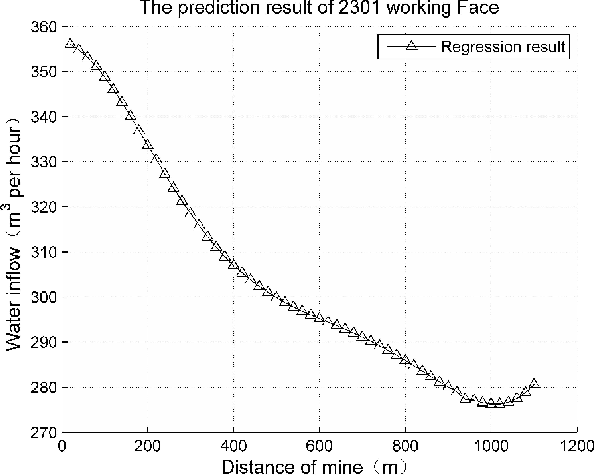 Figure 4. The prediction Result of 2301 Working Face