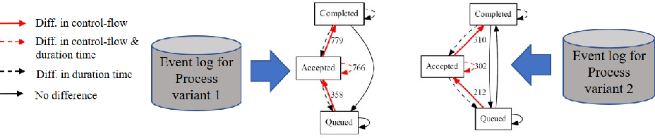 Figure 1 for Business Process Variant Analysis based on Mutual Fingerprints of Event Logs