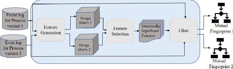 Figure 3 for Business Process Variant Analysis based on Mutual Fingerprints of Event Logs