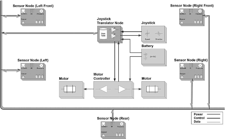 drive-safe system (dss) block diagram  dss sensor nodes