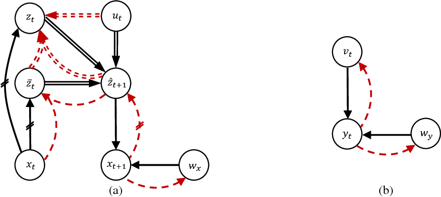 Figure 1 for Disentangling Dynamics and Content for Control and Planning