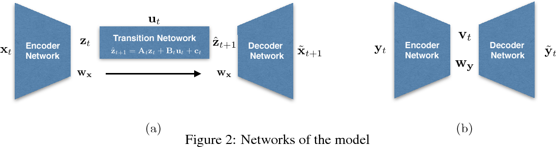 Figure 2 for Disentangling Dynamics and Content for Control and Planning