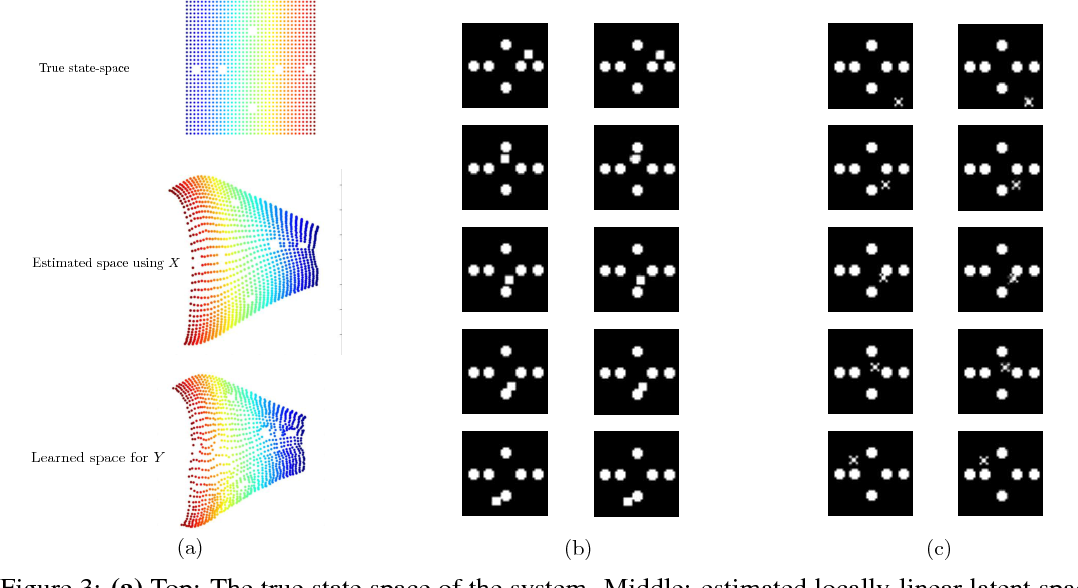 Figure 3 for Disentangling Dynamics and Content for Control and Planning