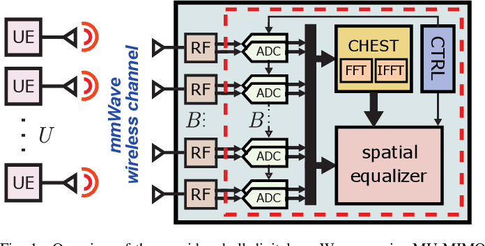 Figure 1 for A Resolution-Adaptive 8 mm$^\text{2}$ 9.98 Gb/s 39.7 pJ/b 32-Antenna All-Digital Spatial Equalizer for mmWave Massive MU-MIMO in 65nm CMOS