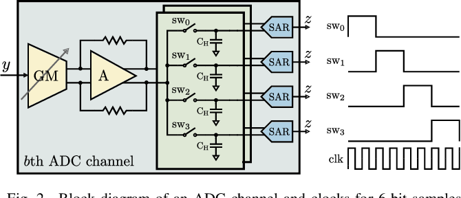 Figure 2 for A Resolution-Adaptive 8 mm$^\text{2}$ 9.98 Gb/s 39.7 pJ/b 32-Antenna All-Digital Spatial Equalizer for mmWave Massive MU-MIMO in 65nm CMOS