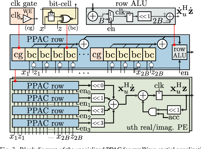 Figure 3 for A Resolution-Adaptive 8 mm$^\text{2}$ 9.98 Gb/s 39.7 pJ/b 32-Antenna All-Digital Spatial Equalizer for mmWave Massive MU-MIMO in 65nm CMOS