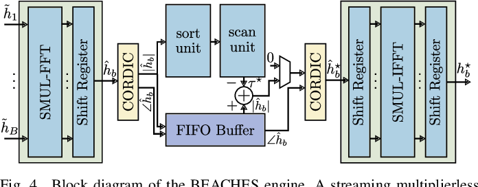 Figure 4 for A Resolution-Adaptive 8 mm$^\text{2}$ 9.98 Gb/s 39.7 pJ/b 32-Antenna All-Digital Spatial Equalizer for mmWave Massive MU-MIMO in 65nm CMOS