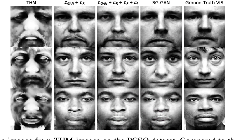 Figure 2 for Matching Thermal to Visible Face Images Using a Semantic-Guided Generative Adversarial Network