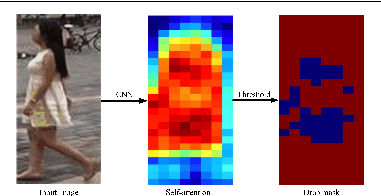 Figure 3 for SaADB: A Self-attention Guided ADB Network for Person Re-identification