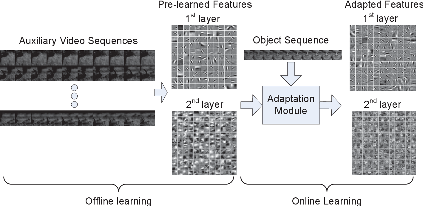 Figure 1 for Video Tracking Using Learned Hierarchical Features