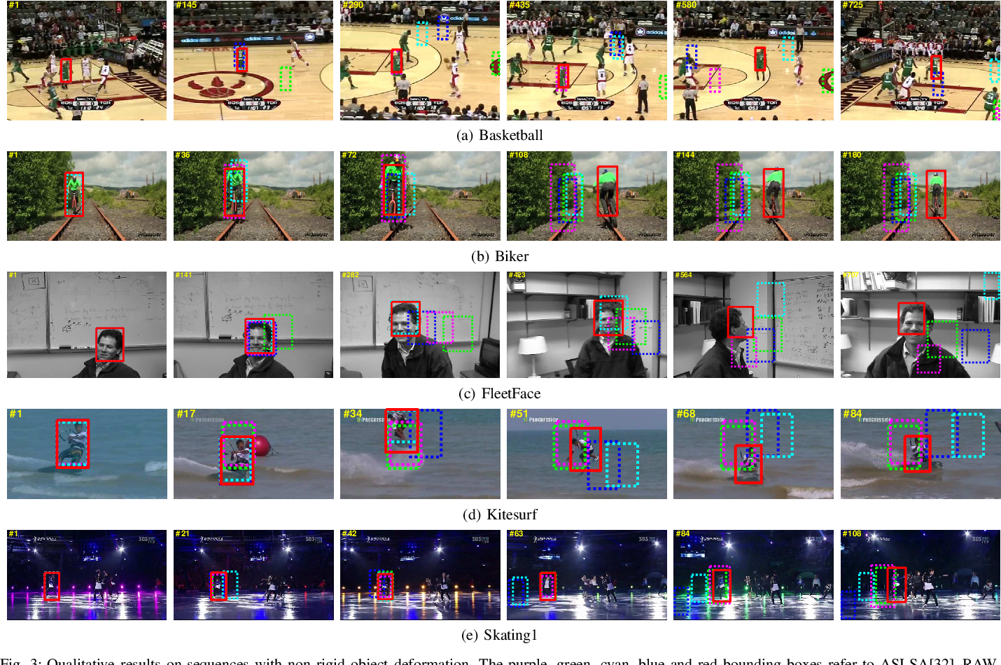 Figure 3 for Video Tracking Using Learned Hierarchical Features