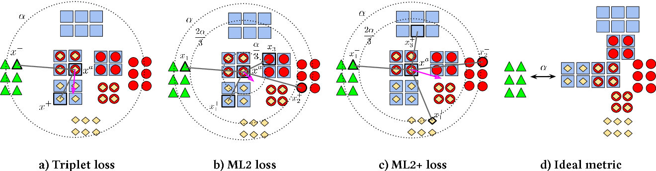 Figure 2 for Deep metric learning for multi-labelled radiographs