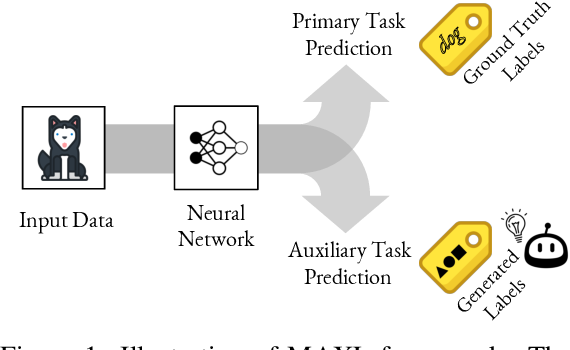 Figure 1 for Self-Supervised Generalisation with Meta Auxiliary Learning