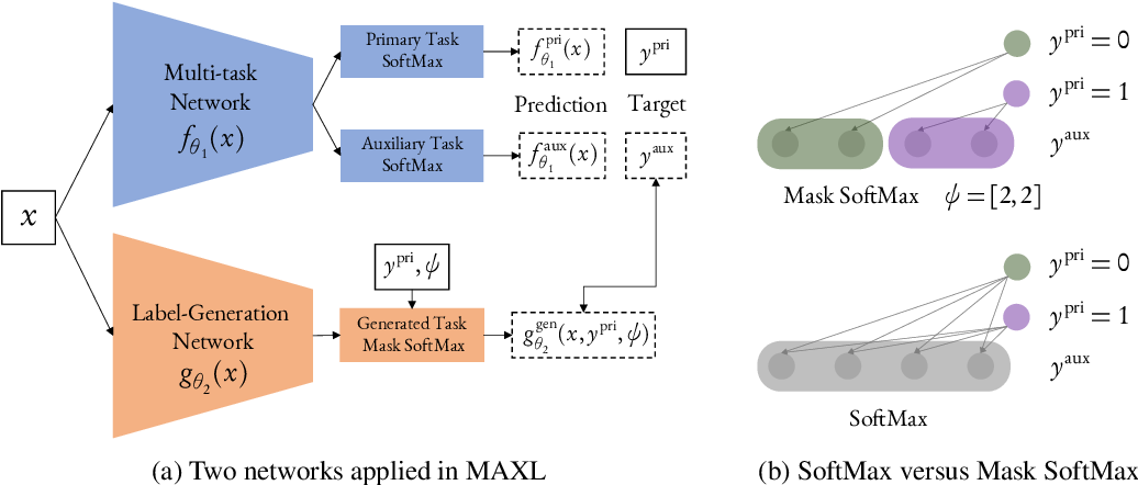 Figure 3 for Self-Supervised Generalisation with Meta Auxiliary Learning