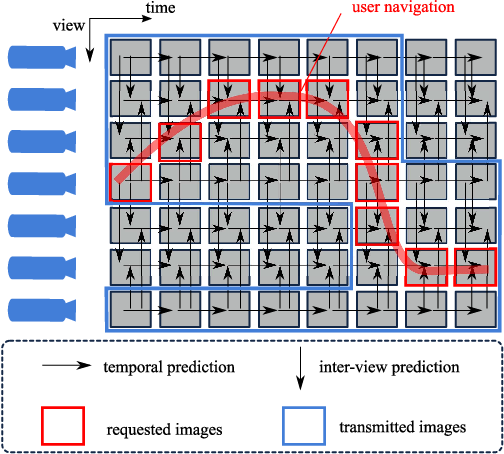 Figure 1 for Navigation domain representation for interactive multiview imaging