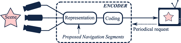 Figure 2 for Navigation domain representation for interactive multiview imaging