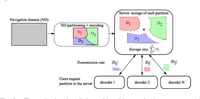 Figure 3 for Navigation domain representation for interactive multiview imaging