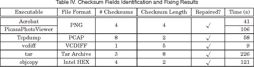 Checksum-Aware Fuzzing Combined with Dynamic Taint Analysis