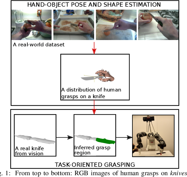 Figure 1 for Learning Task-Oriented Grasping from Human Activity Datasets