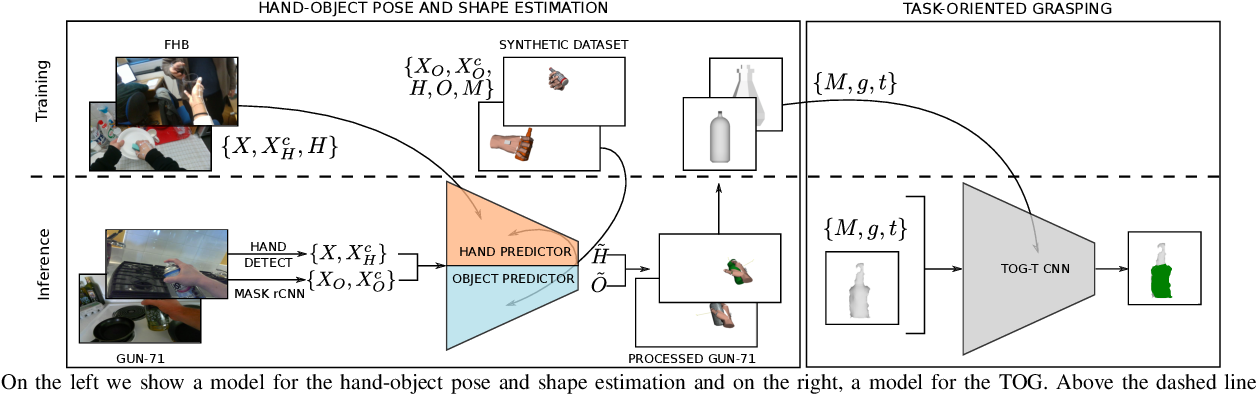 Figure 2 for Learning Task-Oriented Grasping from Human Activity Datasets