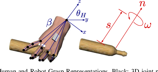 Figure 3 for Learning Task-Oriented Grasping from Human Activity Datasets