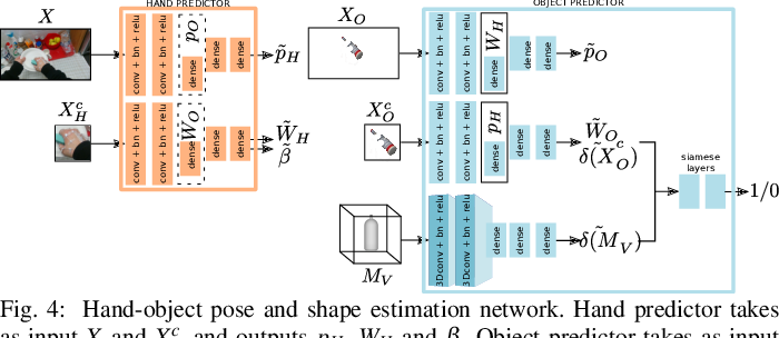 Figure 4 for Learning Task-Oriented Grasping from Human Activity Datasets