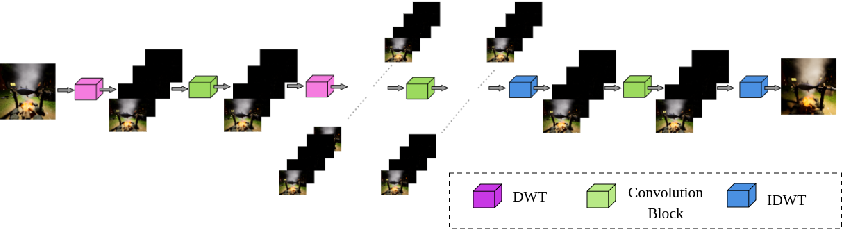 Figure 4 for WDRN : A Wavelet Decomposed RelightNet for Image Relighting