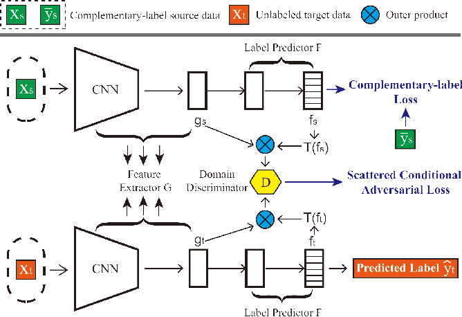 Figure 3 for Clarinet: A One-step Approach Towards Budget-friendly Unsupervised Domain Adaptation