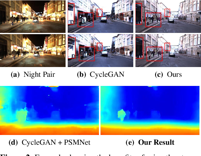 Figure 3 for Depth Estimation in Nighttime using Stereo-Consistent Cyclic Translations