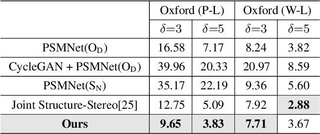 Figure 4 for Depth Estimation in Nighttime using Stereo-Consistent Cyclic Translations