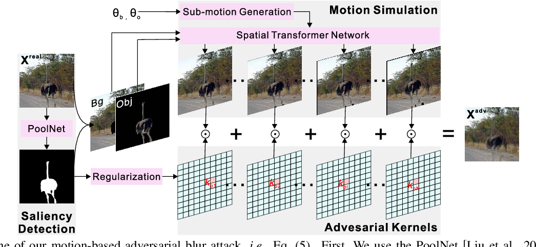 Figure 4 for ABBA: Saliency-Regularized Motion-Based Adversarial Blur Attack