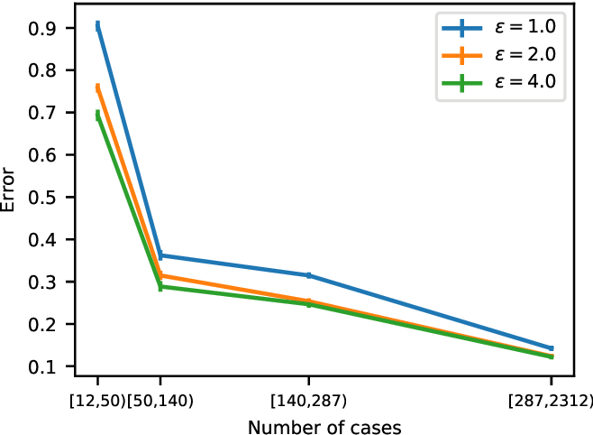 Figure 3 for Privacy-preserving data sharing via probabilistic modelling