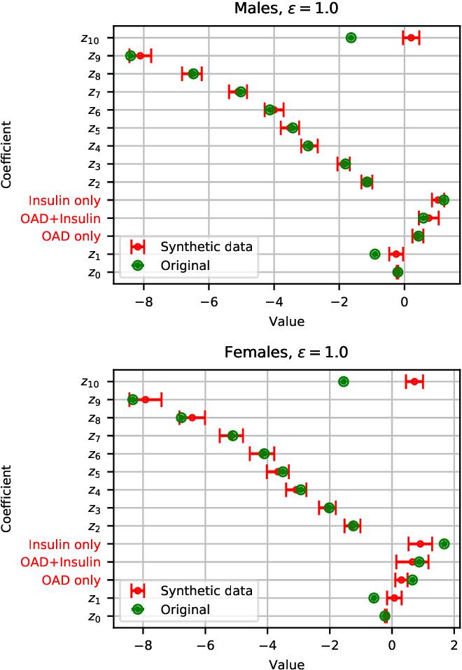 Figure 4 for Privacy-preserving data sharing via probabilistic modelling