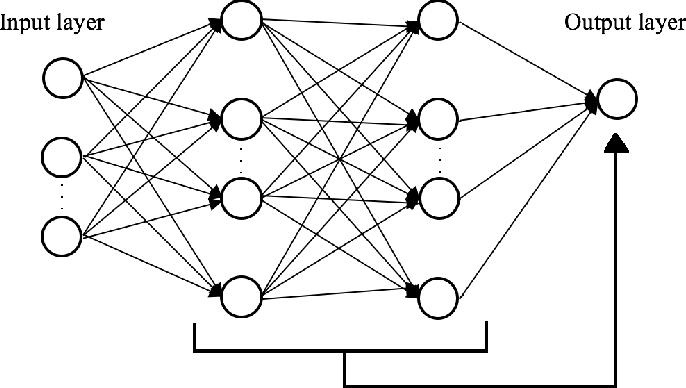 Figure 1 for SGD Distributional Dynamics of Three Layer Neural Networks