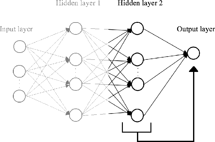 Figure 3 for SGD Distributional Dynamics of Three Layer Neural Networks