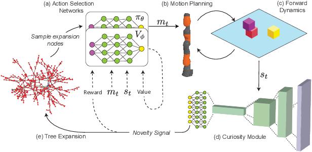 Figure 1 for Flexible and Efficient Long-Range Planning Through Curious Exploration