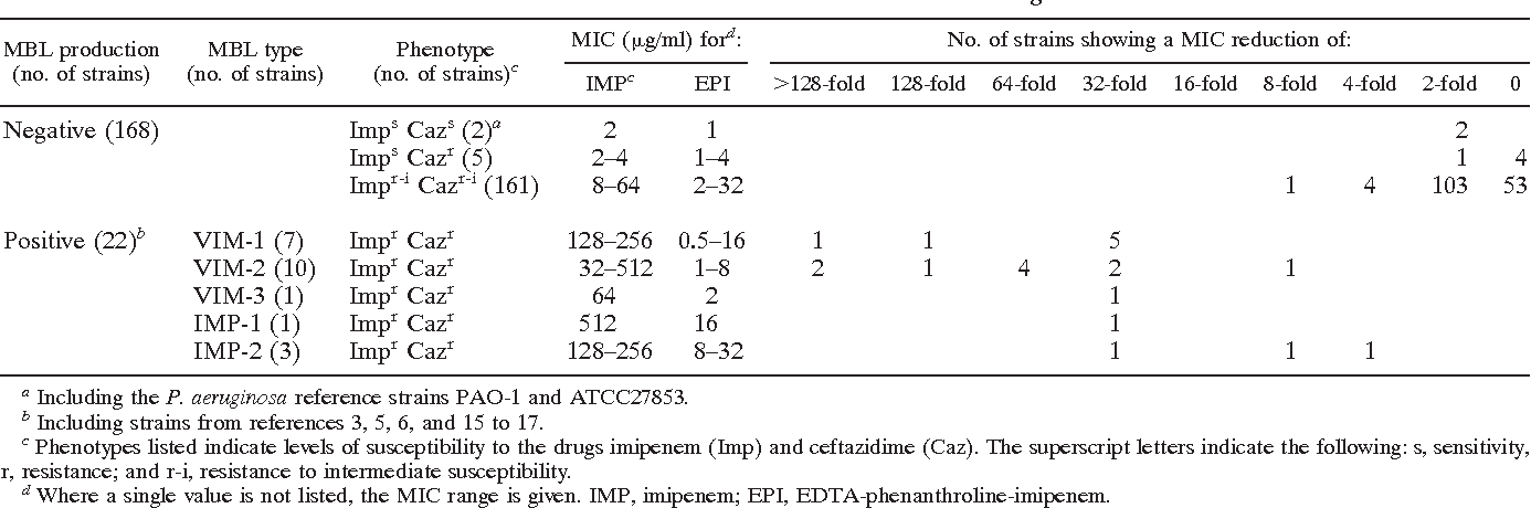 TABLE 1. Results of the EPI test carried out with 190 P. aeruginosa strains