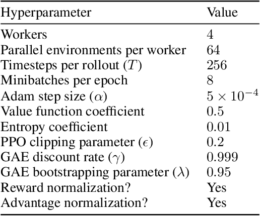 Figure 2 for Batch size-invariance for policy optimization