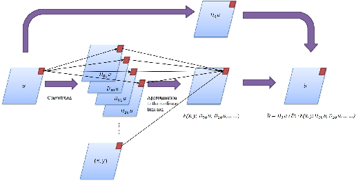 Figure 1 for PDE-Net: Learning PDEs from Data