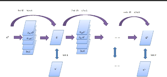 Figure 2 for PDE-Net: Learning PDEs from Data