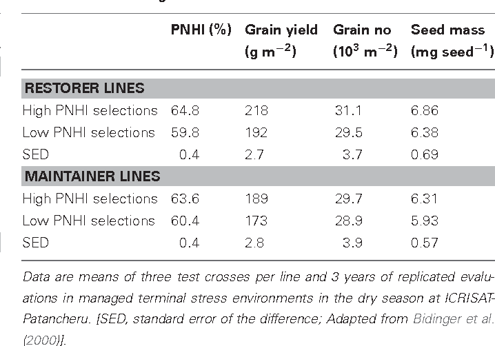 Table 4 from II 1 5 Phenotyping pearl millet for adaptation to
