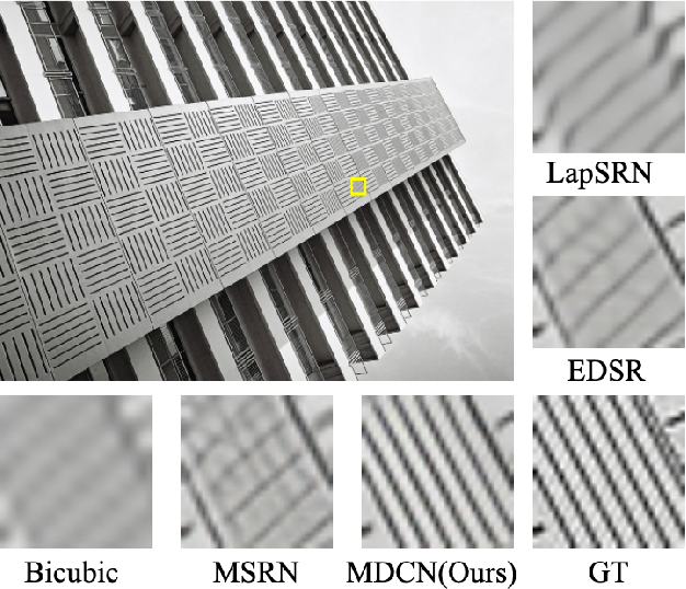 Figure 1 for MDCN: Multi-scale Dense Cross Network for Image Super-Resolution