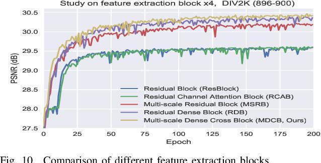 Figure 2 for MDCN: Multi-scale Dense Cross Network for Image Super-Resolution