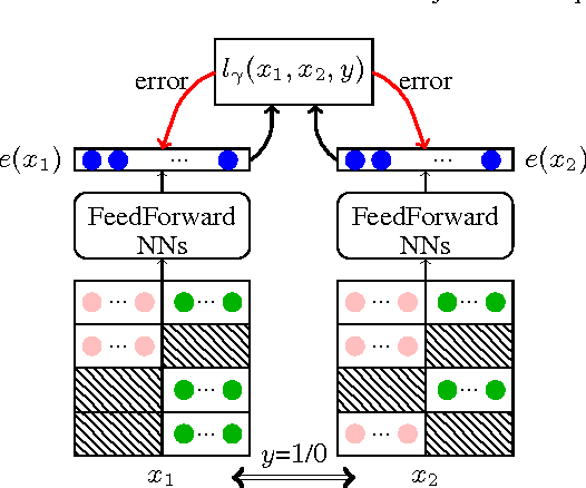 Figure 1 for Learning weakly supervised multimodal phoneme embeddings